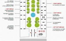 Plan des collections permanentes du musée des Beaux-Arts de Bordeaux